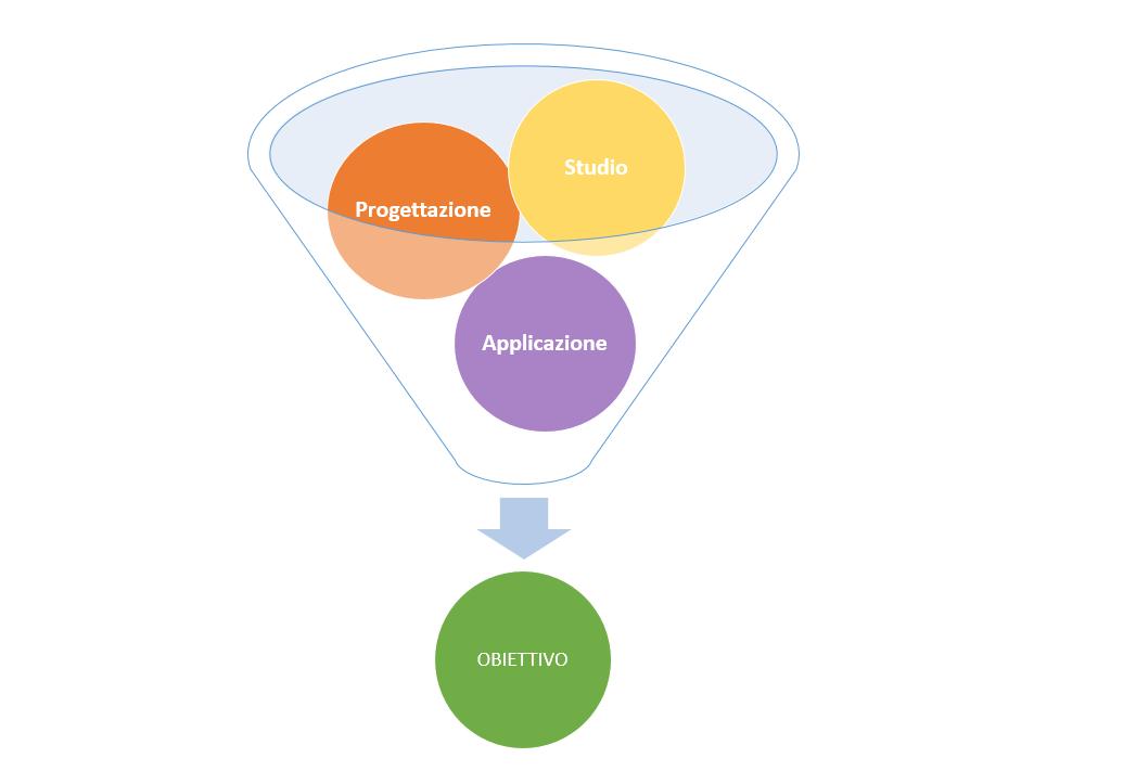 I tre pilastri della Digital Strategy