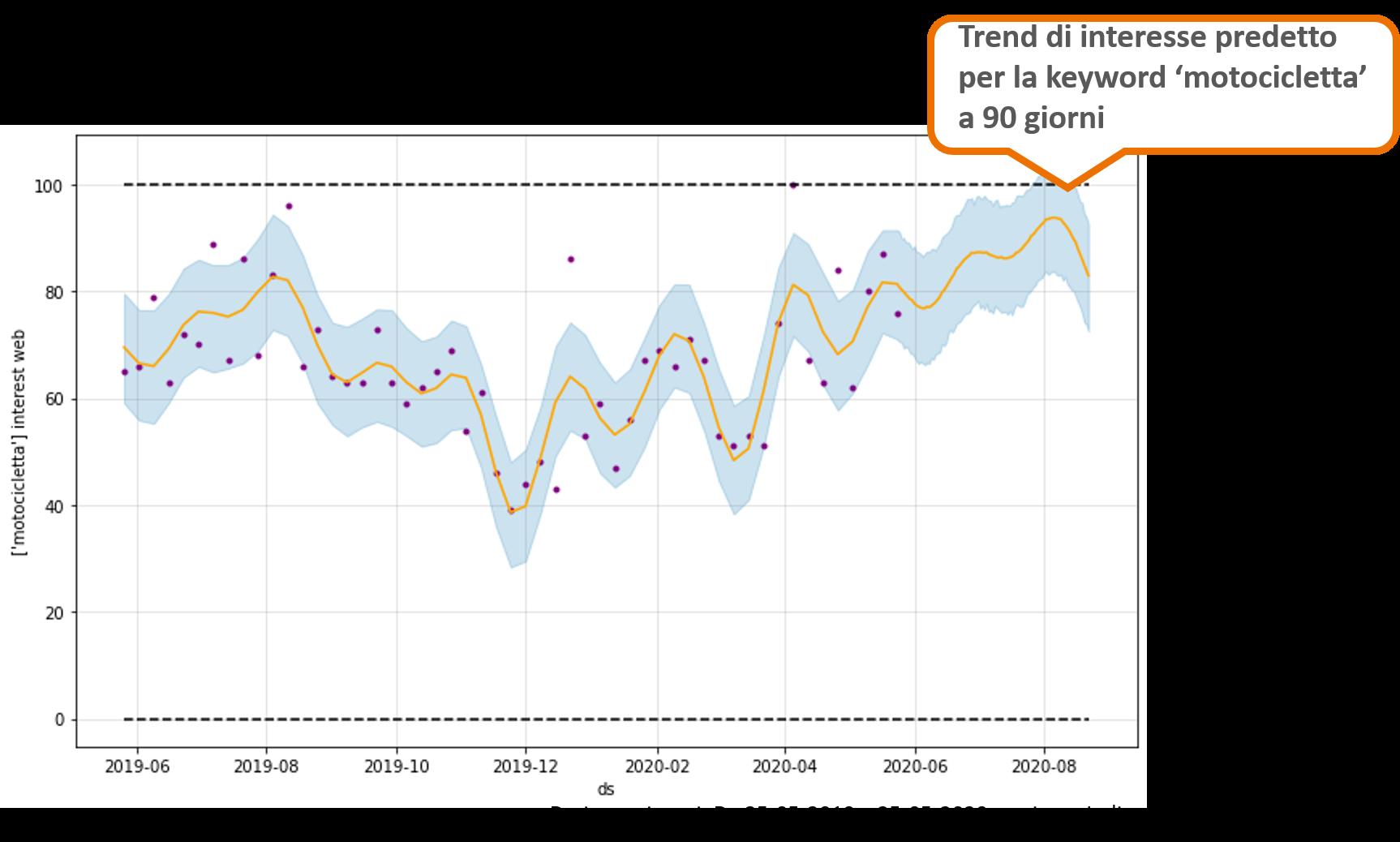 Previsione dei trend di ricerca con la IA
