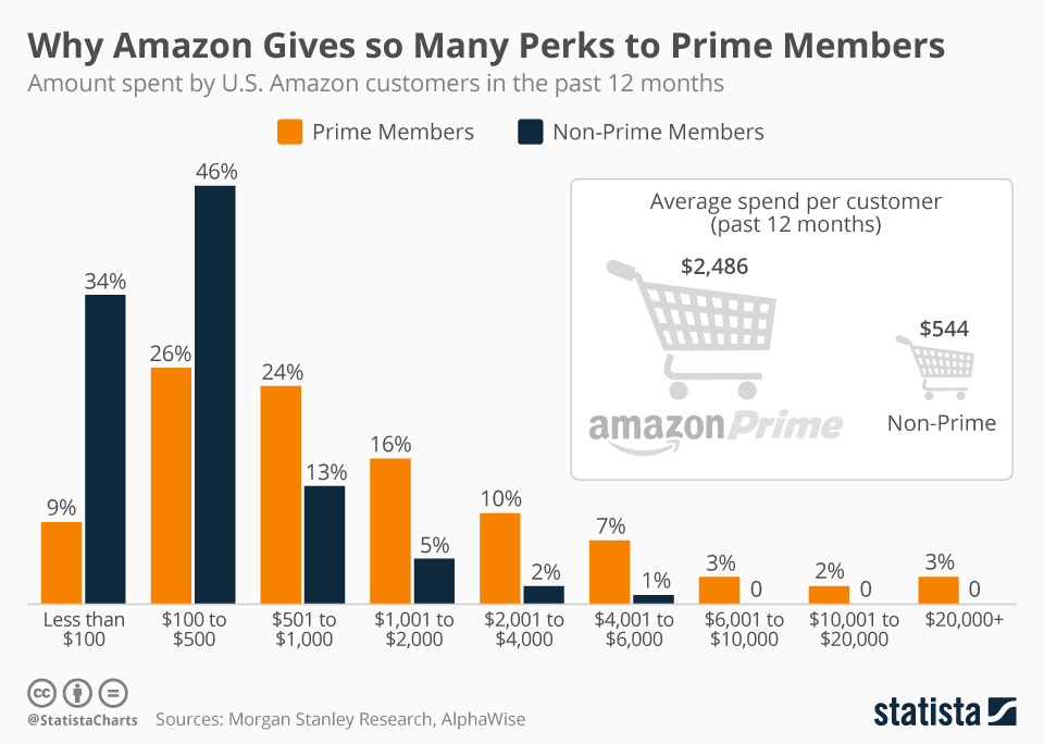 Come vendere su Amazon: I perks di Amazon Prime