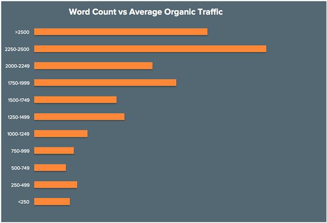 Grafico sul numero di parole in un testo in relazione al traffico organico