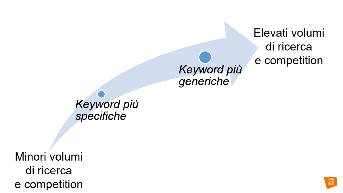 Keyword a coda lunga e corta: grafico su volumi e competition