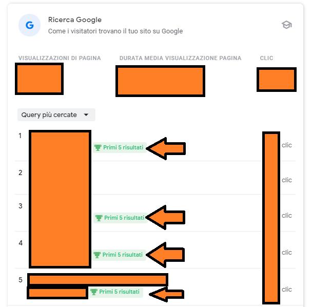 Ricerca Google su Search Console Insights
