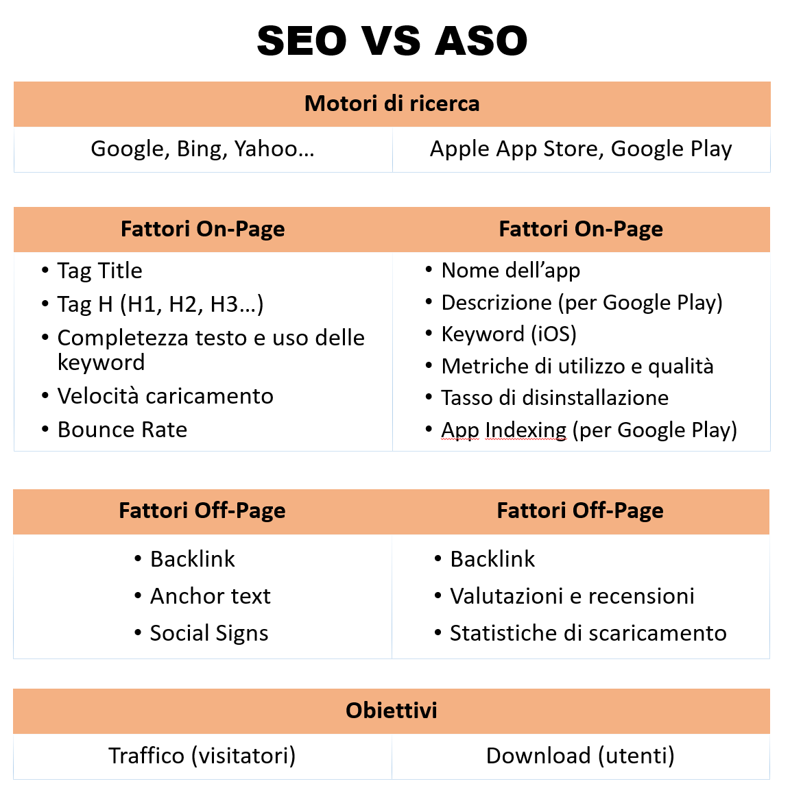 differenze fra seo e aso in tabella