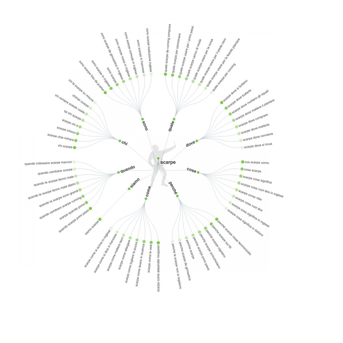 Esempio di keyword visualizzate da Answer the Public