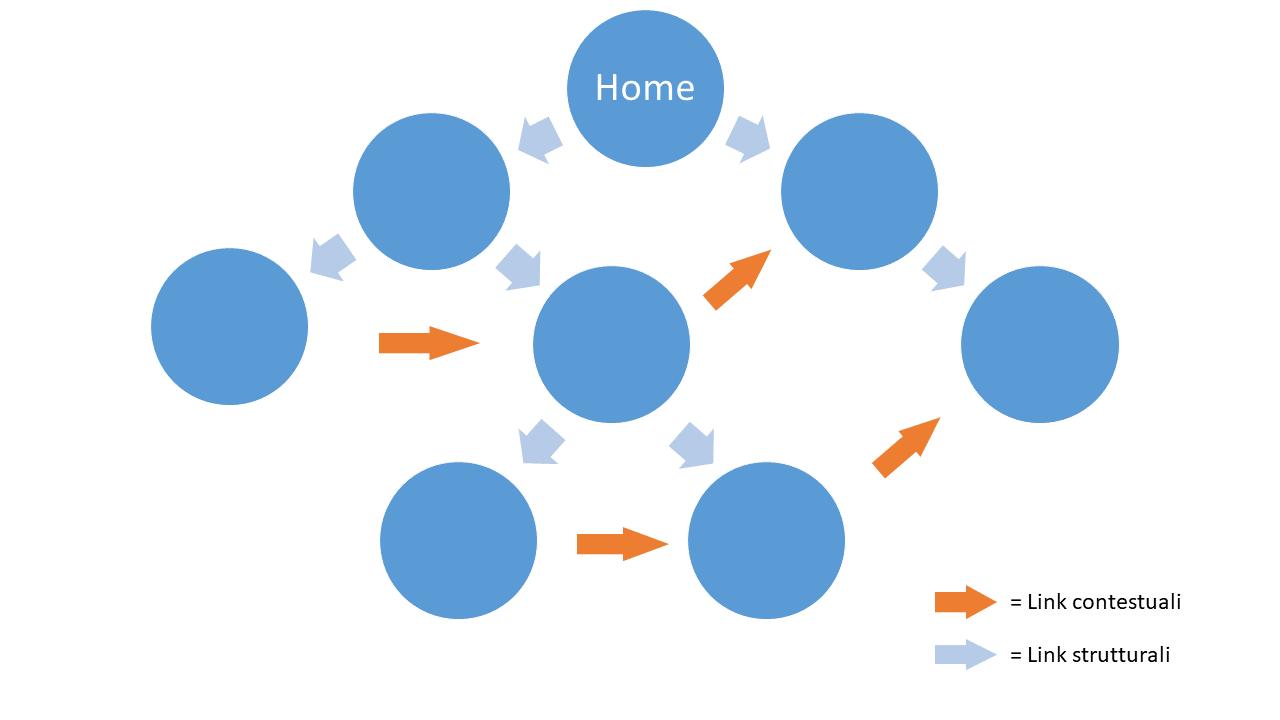 Esempio di internal linking strutturare e contestuale