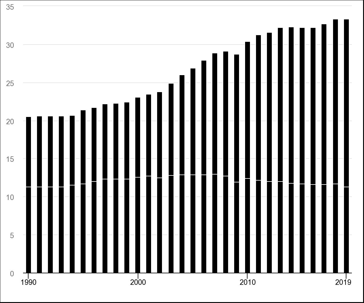 Emissioni di CO2 dal 1990 al 2019