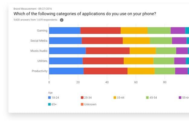 Risultato di Google Surveys