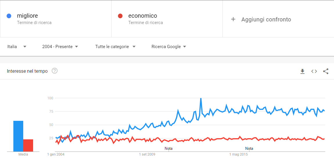 Trend di ricerca sui termini migliore e economico