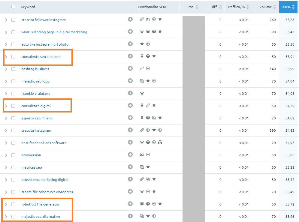 Tecnica SEO delle keyword da competitor ottenute da Semrush