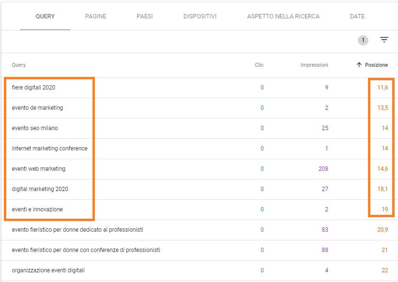 Tecnica SEO che identifica le keyword in seconda o più posizione organica in Search Console