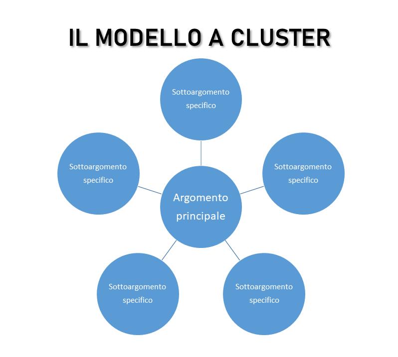 Tecnica SEO del modello a Topic Cluster