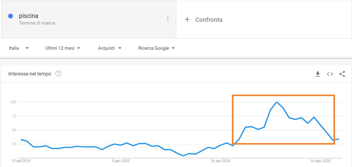 trend di ricerca sul termine piscina in categoria acquisti su Google Trends