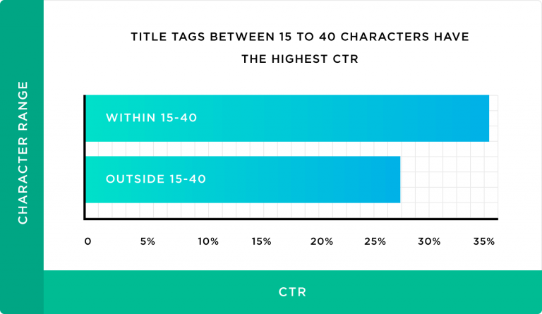 Grafico di Backlinko sulla lunghezza ottimale dei tag title