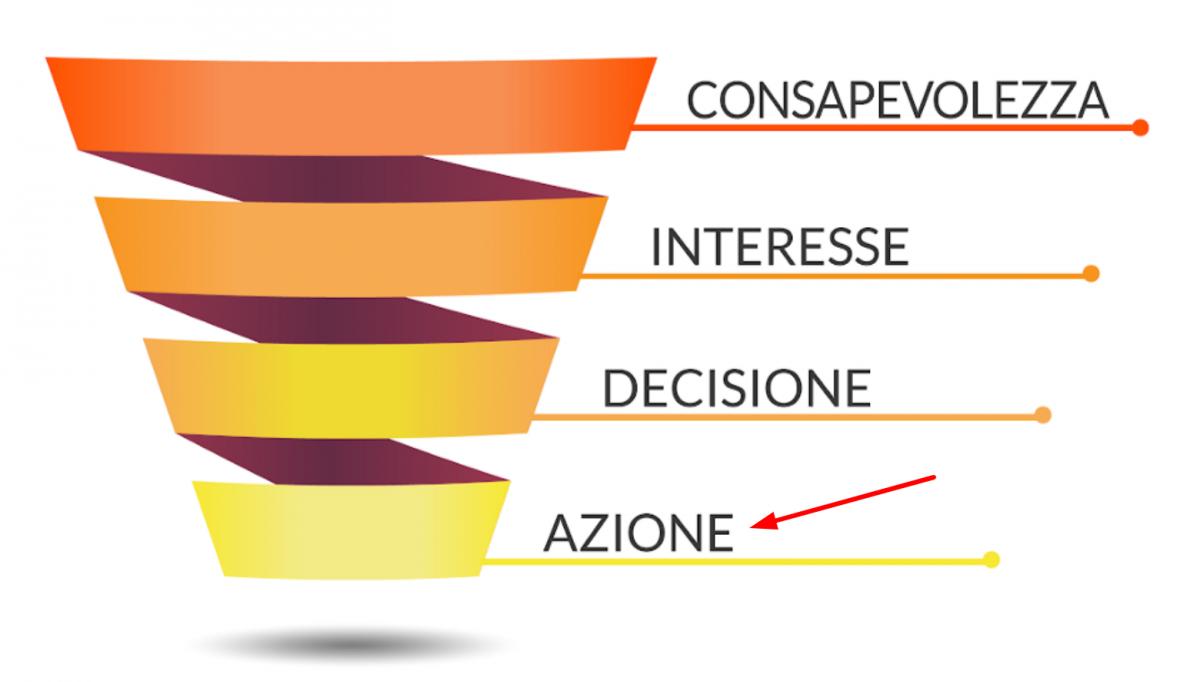 La fase di azione, l'ultima nel funnel di marketing