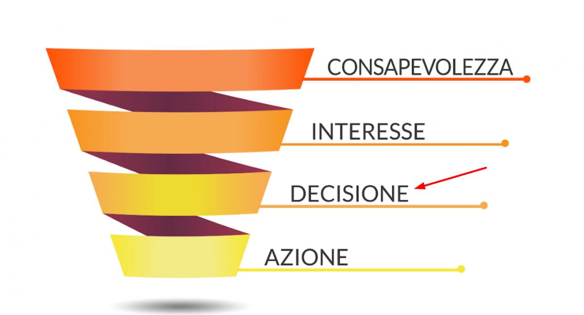 La fase di decisione nel funnel