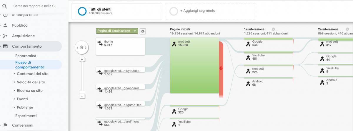 """Sezione """"Flusso di comportamento"""" nel rapporto """"Comportamento"""" di Google Analytics."""