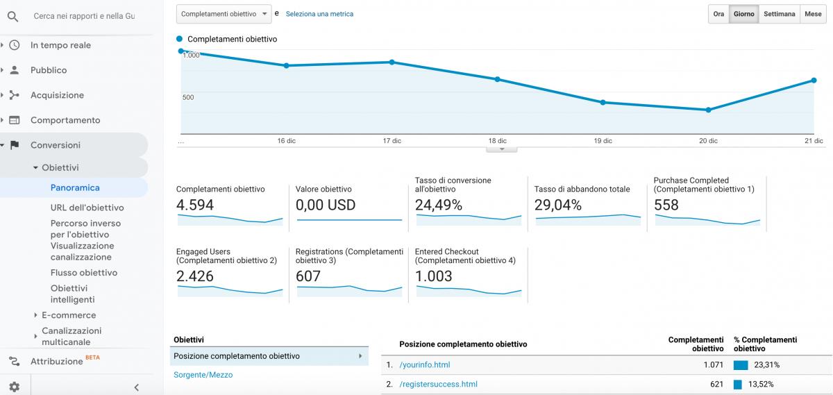 """Sezione """"Panoramica"""" nel rapporto """"Conversioni"""" di Google Analytics."""
