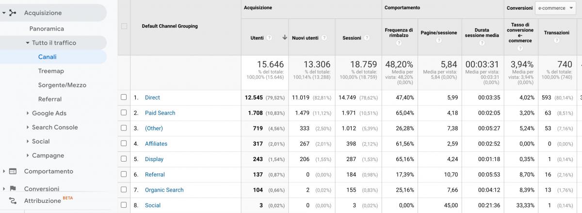 """Sezione """"Canali"""" nel rapporto """"Acquisizione"""" di Google Analytics."""