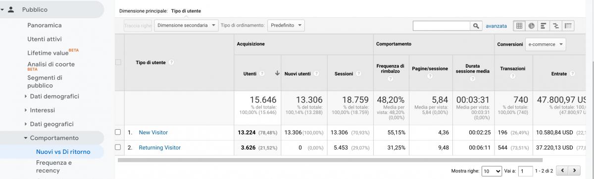 """Sezione """"Nuovi utenti Vs di ritorno"""" nel rapporto """"Pubblico"""" di Google Analytics."""