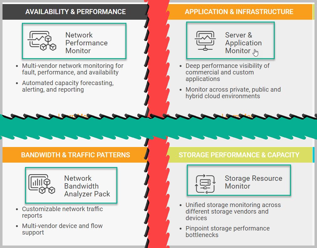 Alcuni dei servizi SolarWinds: availability & performance; application & infrastructure; bandwidth & traffic patterns; storage performances & capacity.