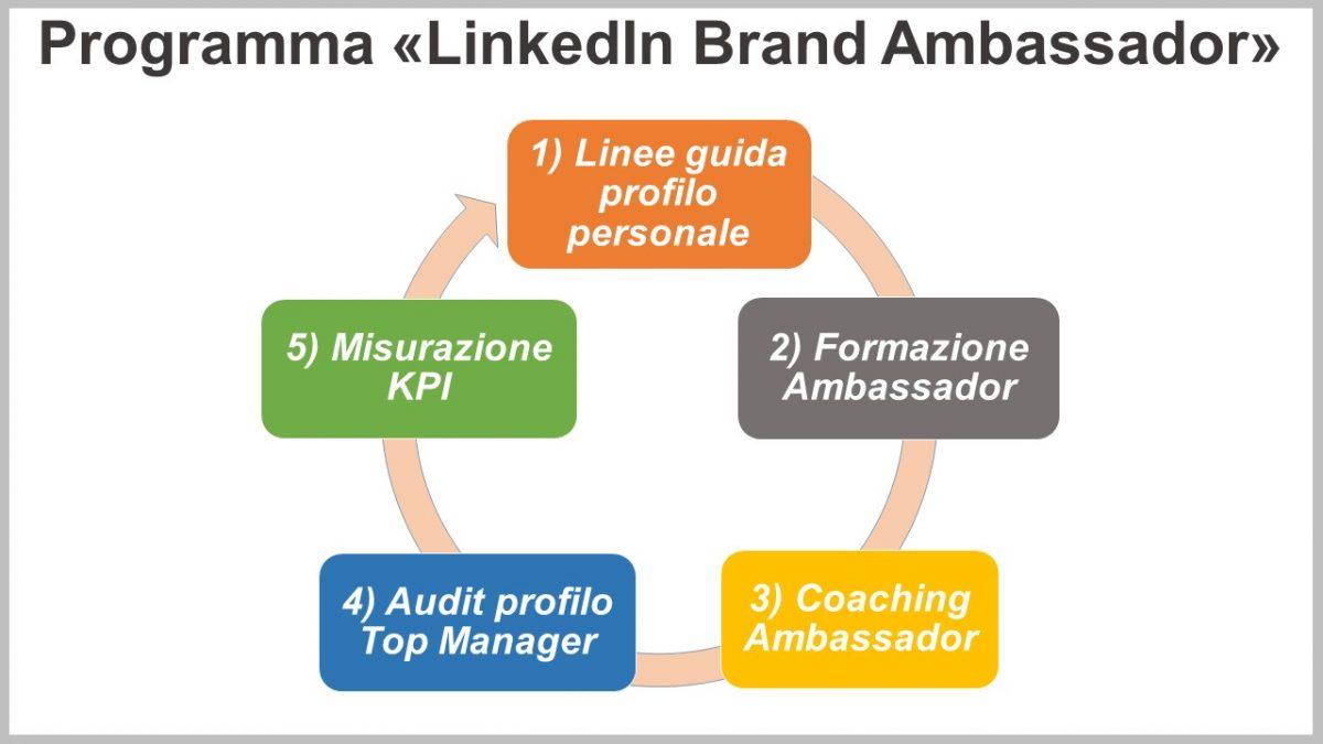 "I 5 step del programma ""LinkedIn Brand Ambassador"""