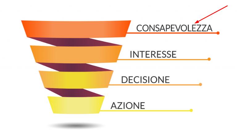 Funnel d'acquisto e le varie fasi: consapevolezza, interesse, decisione e azione.