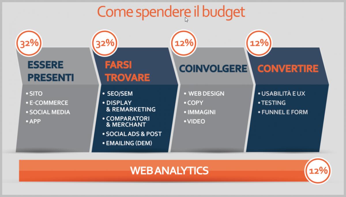 Come spendere il budget: analisi delle operazioni