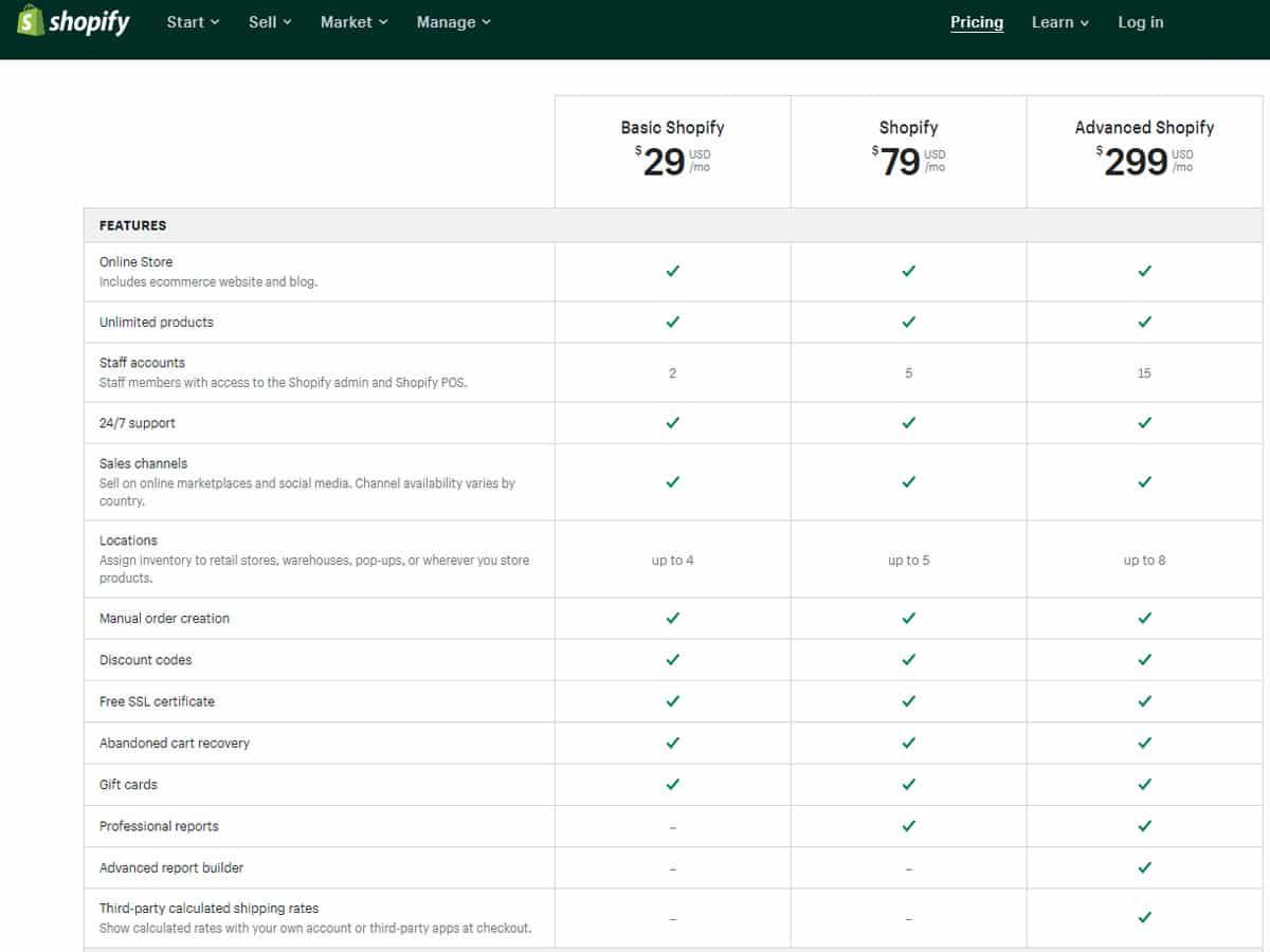 Tabella riassuntiva delle funzioni incluse nei piani di Shopify.