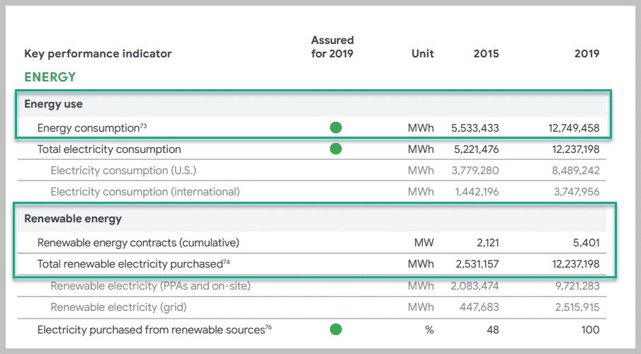 Bilancio e KPI energia Alphabet inc - Fonte : Google 2020 investor relations