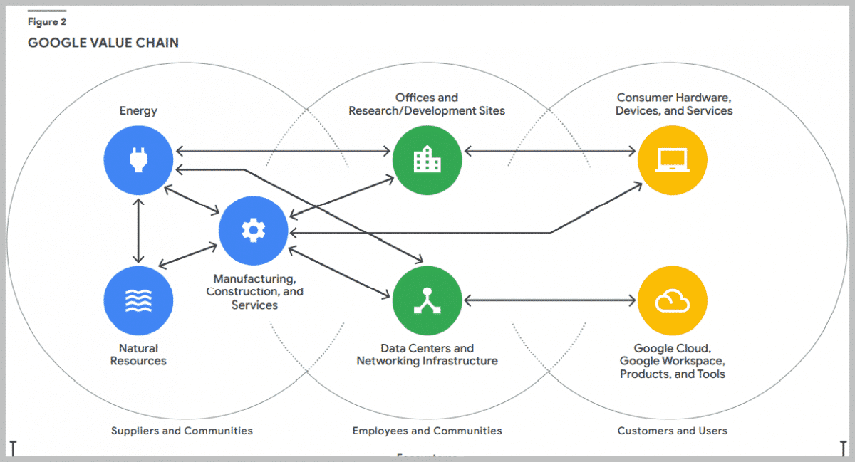 Google value chain: catena del valore di google